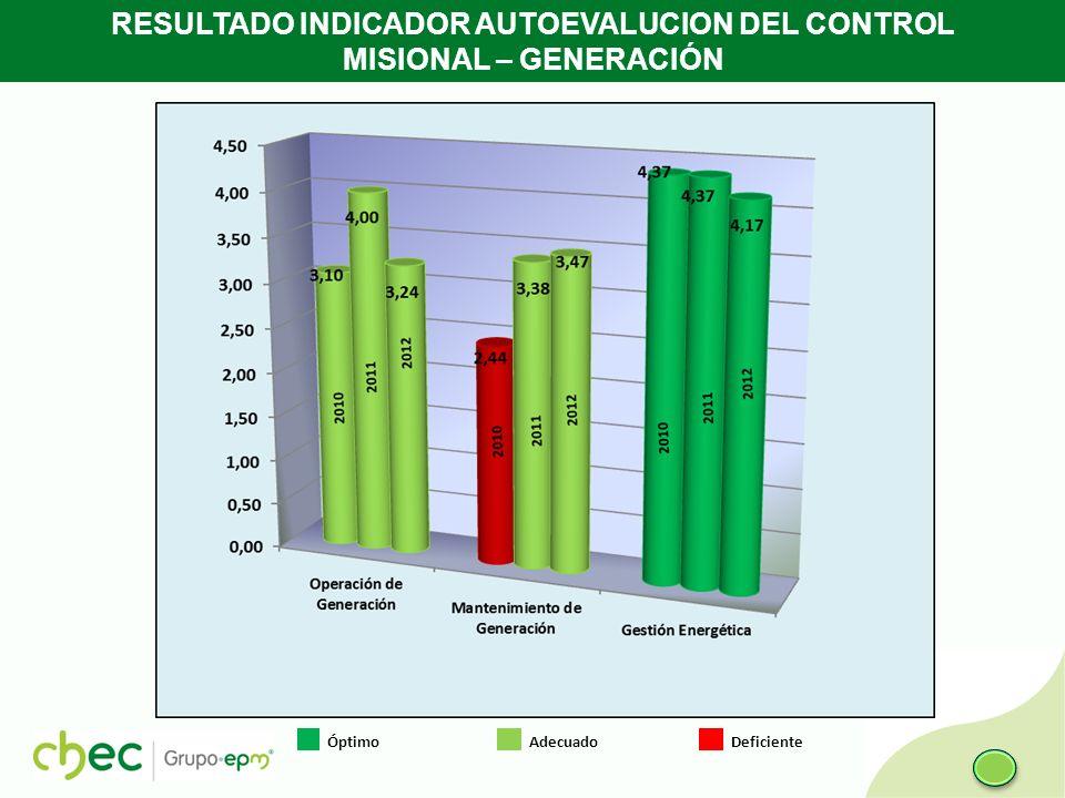 RESULTADO INDICADOR AUTOEVALUCION DEL CONTROL MISIONAL – GENERACIÓN Óptimo Adecuado Deficiente