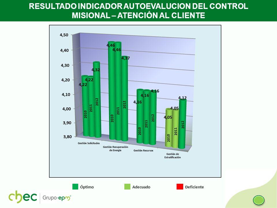 RESULTADO INDICADOR AUTOEVALUCION DEL CONTROL MISIONAL – ATENCIÓN AL CLIENTE Óptimo Adecuado Deficiente