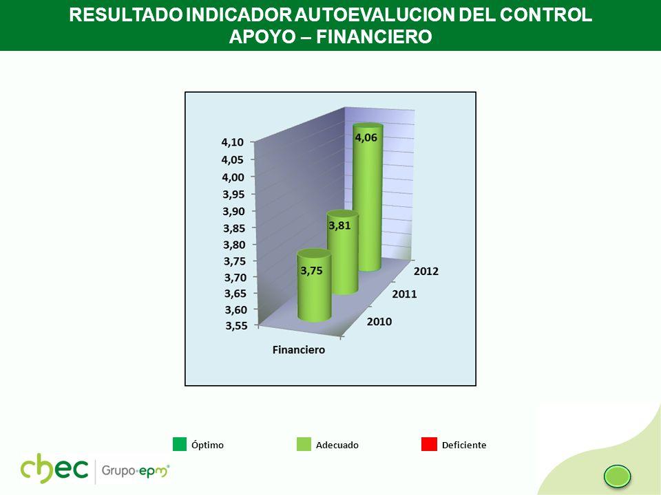 RESULTADO INDICADOR AUTOEVALUCION DEL CONTROL APOYO – FINANCIERO Óptimo Adecuado Deficiente