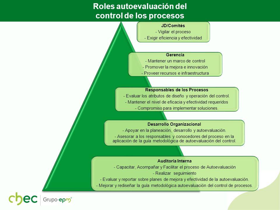 RESULTADO INDICADOR AUTOEVALUCION DEL CONTROL ESTRATÉGICO – COMUNICACIONES Óptimo Adecuado Deficiente