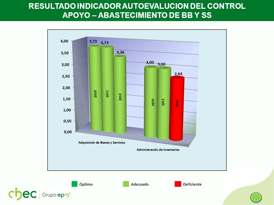 RESULTADO INDICADOR AUTOEVALUCION DEL CONTROL APOYO – ABASTECIMIENTO DE BB Y SS Óptimo Adecuado Deficiente