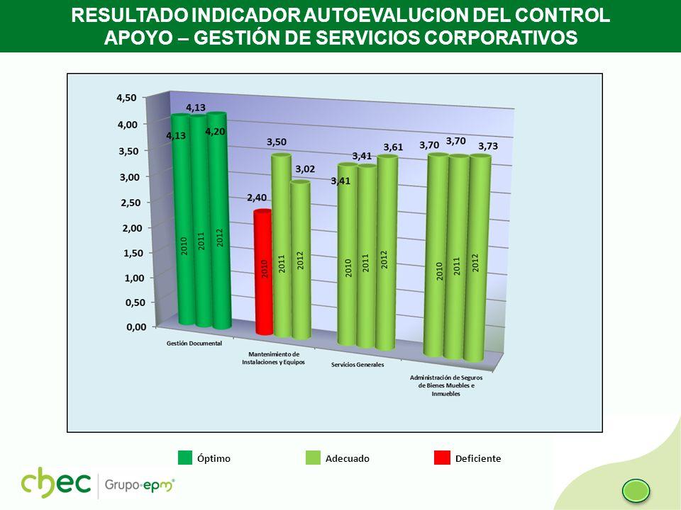 RESULTADO INDICADOR AUTOEVALUCION DEL CONTROL APOYO – GESTIÓN DE SERVICIOS CORPORATIVOS Óptimo Adecuado Deficiente