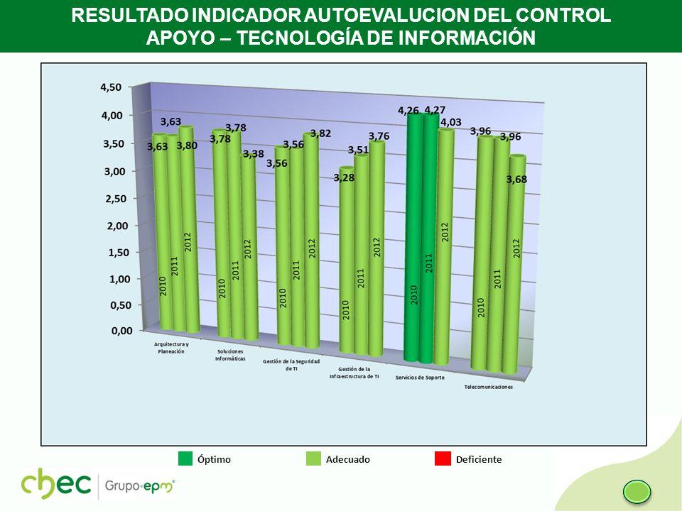 RESULTADO INDICADOR AUTOEVALUCION DEL CONTROL APOYO – TECNOLOGÍA DE INFORMACIÓN Óptimo Adecuado Deficiente