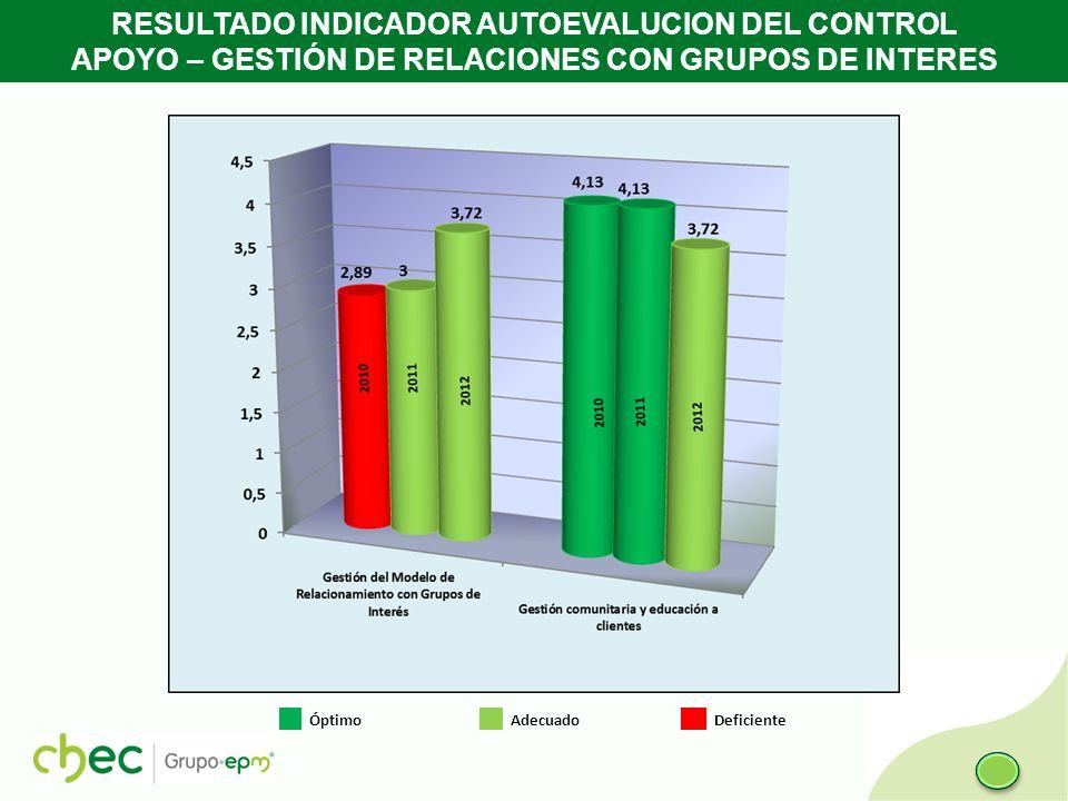 RESULTADO INDICADOR AUTOEVALUCION DEL CONTROL APOYO – GESTIÓN DE RELACIONES CON GRUPOS DE INTERES Óptimo Adecuado Deficiente