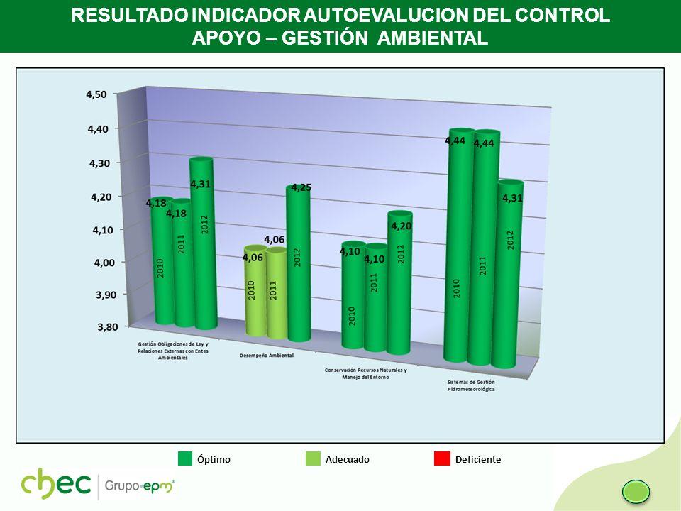 RESULTADO INDICADOR AUTOEVALUCION DEL CONTROL APOYO – GESTIÓN AMBIENTAL Óptimo Adecuado Deficiente