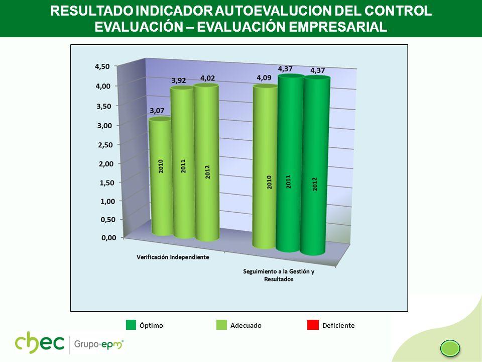 RESULTADO INDICADOR AUTOEVALUCION DEL CONTROL EVALUACIÓN – EVALUACIÓN EMPRESARIAL Óptimo Adecuado Deficiente