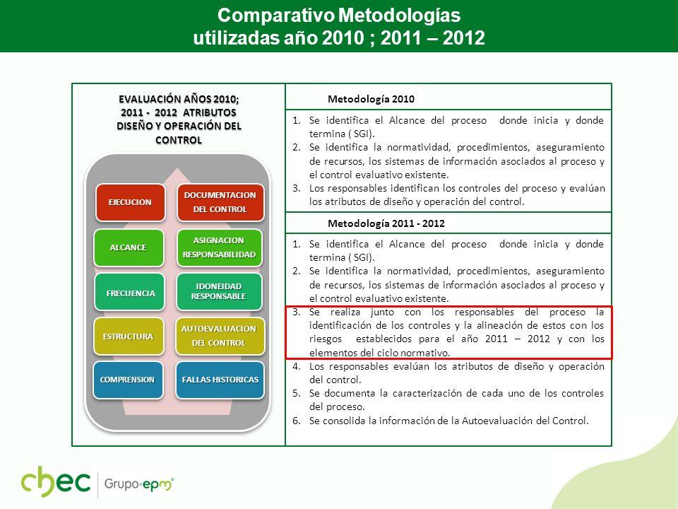 Metodología 2011 - 2012 Comparativo Metodologías utilizadas año 2010 ; 2011 – 2012 1.Se identifica el Alcance del proceso donde inicia y donde termina ( SGI).