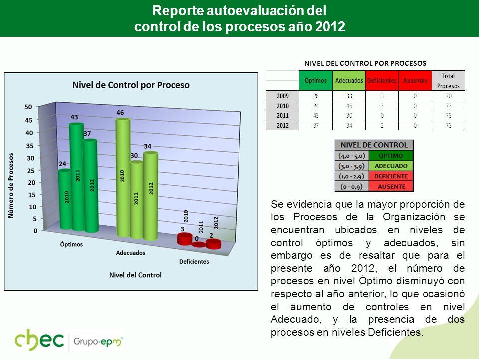 RESULTADOS ATRIBUTOS DISEÑO Y OPERACIÓN DEL CONTROL AÑO 2012 Óptimo Adecuado Deficiente