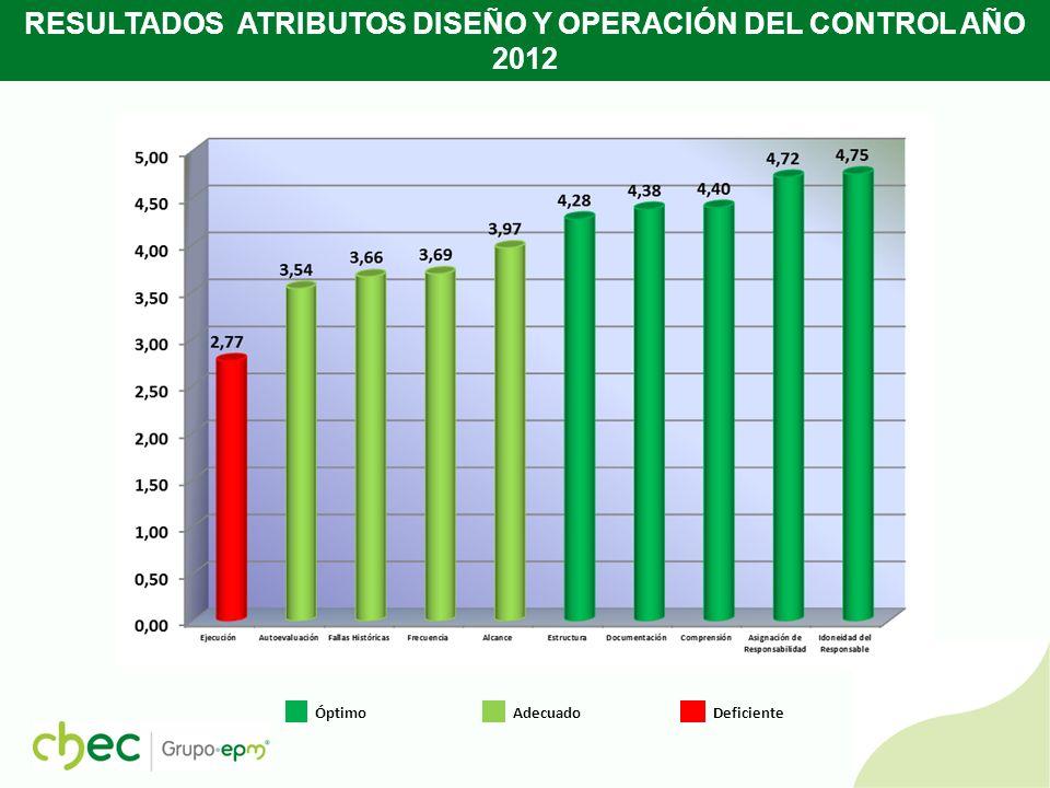 RESULTADOS ATRIBUTOS DISEÑO Y OPERACIÓN DEL CONTROL AÑO 2011 Óptimo Adecuado Deficiente 2011