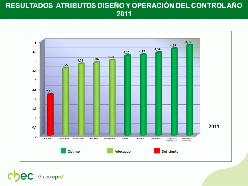 RESULTADOS ATRIBUTOS DISEÑO Y OPERACIÓN DEL CONTROL AÑO 2010 Óptimo Adecuado Deficiente 2010