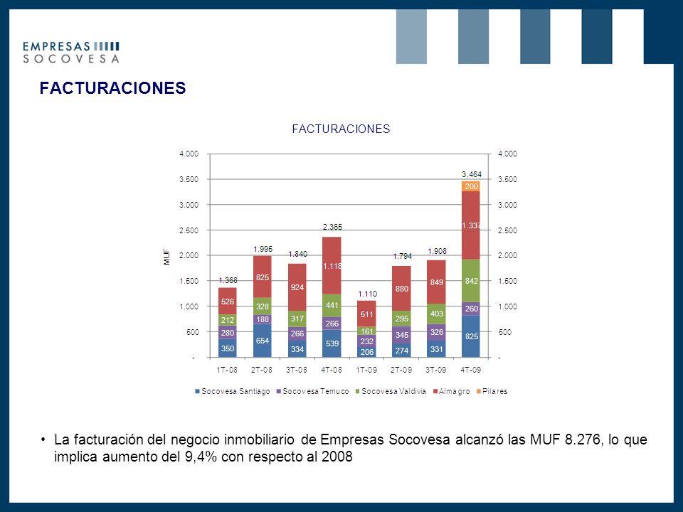 FACTURACIONES La facturación del negocio inmobiliario de Empresas Socovesa alcanzó las MUF 8.276, lo que implica aumento del 9,4% con respecto al 2008