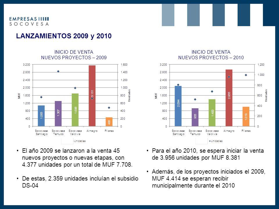 LANZAMIENTOS 2009 y 2010 El año 2009 se lanzaron a la venta 45 nuevos proyectos o nuevas etapas, con 4.377 unidades por un total de MUF 7.708.
