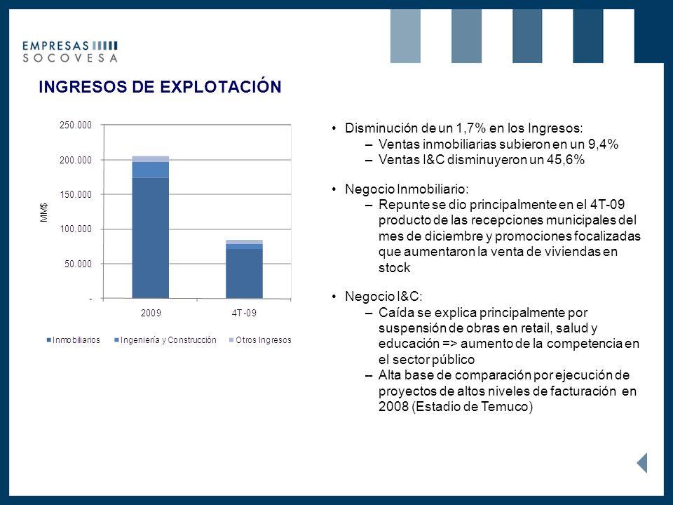 INGRESOS DE EXPLOTACIÓN Disminución de un 1,7% en los Ingresos: –Ventas inmobiliarias subieron en un 9,4% –Ventas I&C disminuyeron un 45,6% Negocio Inmobiliario: –Repunte se dio principalmente en el 4T-09 producto de las recepciones municipales del mes de diciembre y promociones focalizadas que aumentaron la venta de viviendas en stock Negocio I&C: –Caída se explica principalmente por suspensión de obras en retail, salud y educación => aumento de la competencia en el sector público –Alta base de comparación por ejecución de proyectos de altos niveles de facturación en 2008 (Estadio de Temuco)