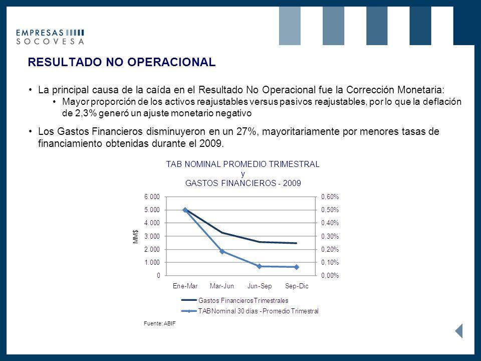RESULTADO NO OPERACIONAL Los Gastos Financieros disminuyeron en un 27%, mayoritariamente por menores tasas de financiamiento obtenidas durante el 2009.