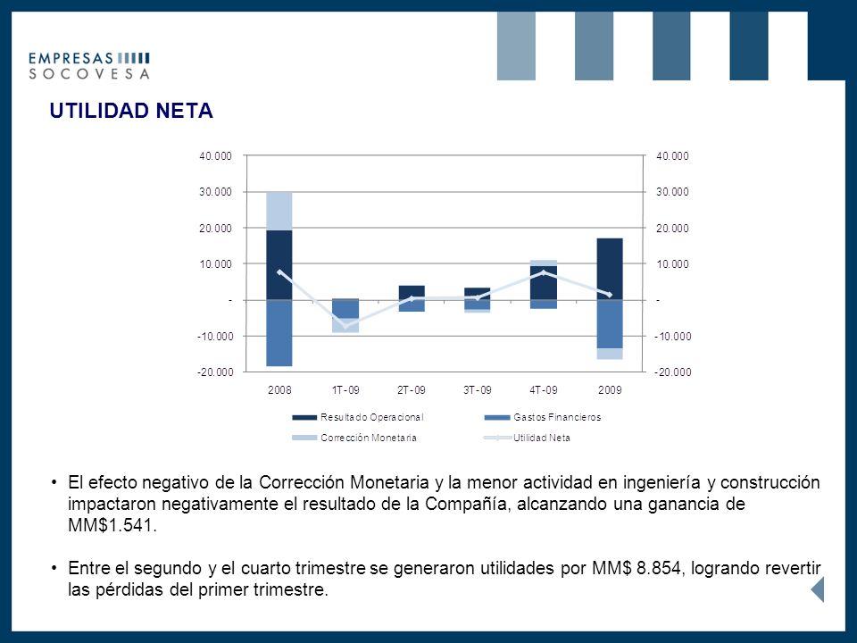 UTILIDAD NETA El efecto negativo de la Corrección Monetaria y la menor actividad en ingeniería y construcción impactaron negativamente el resultado de la Compañía, alcanzando una ganancia de MM$1.541.