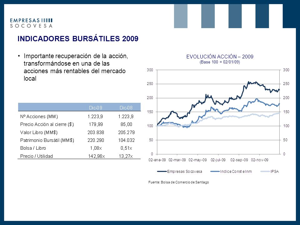INDICADORES BURSÁTILES 2009 Importante recuperación de la acción, transformándose en una de las acciones más rentables del mercado local EVOLUCIÓN ACCIÓN – 2009 (Base 100 = 02/01/09) Fuente: Bolsa de Comercio de Santiago