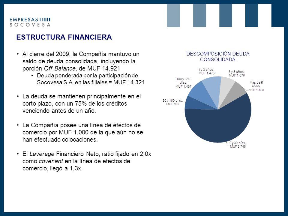 Al cierre del 2009, la Compañía mantuvo un saldo de deuda consolidada, incluyendo la porción Off-Balance, de MUF 14.921 Deuda ponderada por la participación de Socovesa S.A.