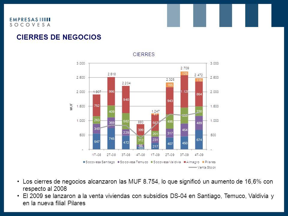 CIERRES DE NEGOCIOS Los cierres de negocios alcanzaron las MUF 8.754, lo que significó un aumento de 16,6% con respecto al 2008 El 2009 se lanzaron a la venta viviendas con subsidios DS-04 en Santiago, Temuco, Valdivia y en la nueva filial Pilares CIERRES