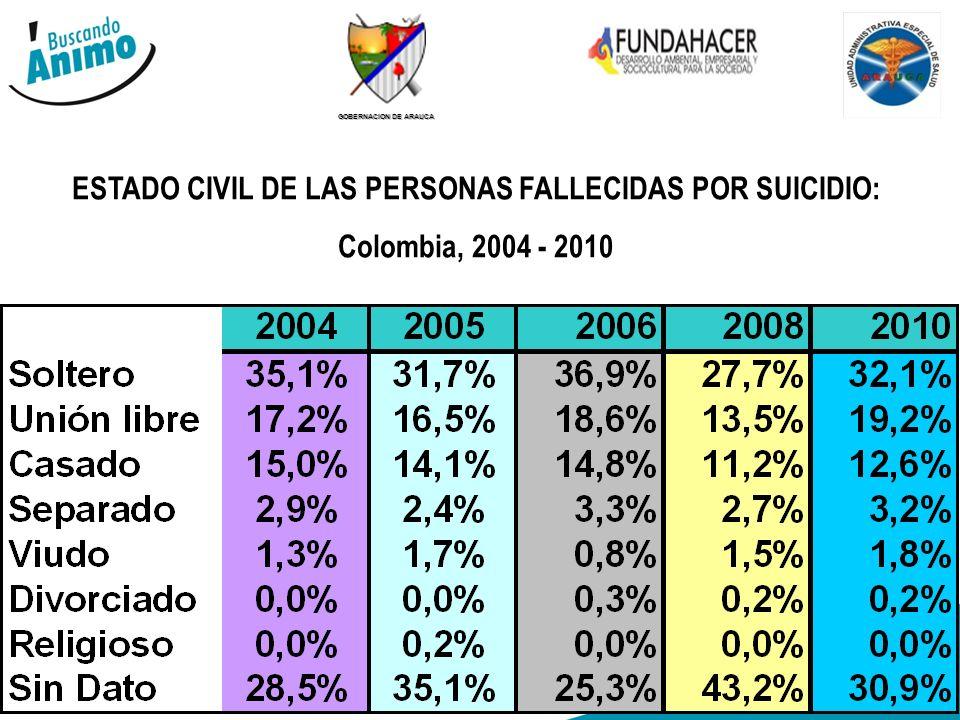 GOBERNACION DE ARAUCA ESTADO CIVIL DE LAS PERSONAS FALLECIDAS POR SUICIDIO: Colombia, 2004 - 2010