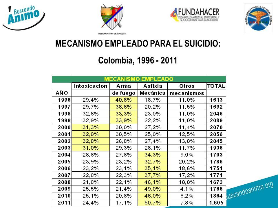 GOBERNACION DE ARAUCA MECANISMO EMPLEADO PARA EL SUICIDIO: Colombia, 1996 - 2011