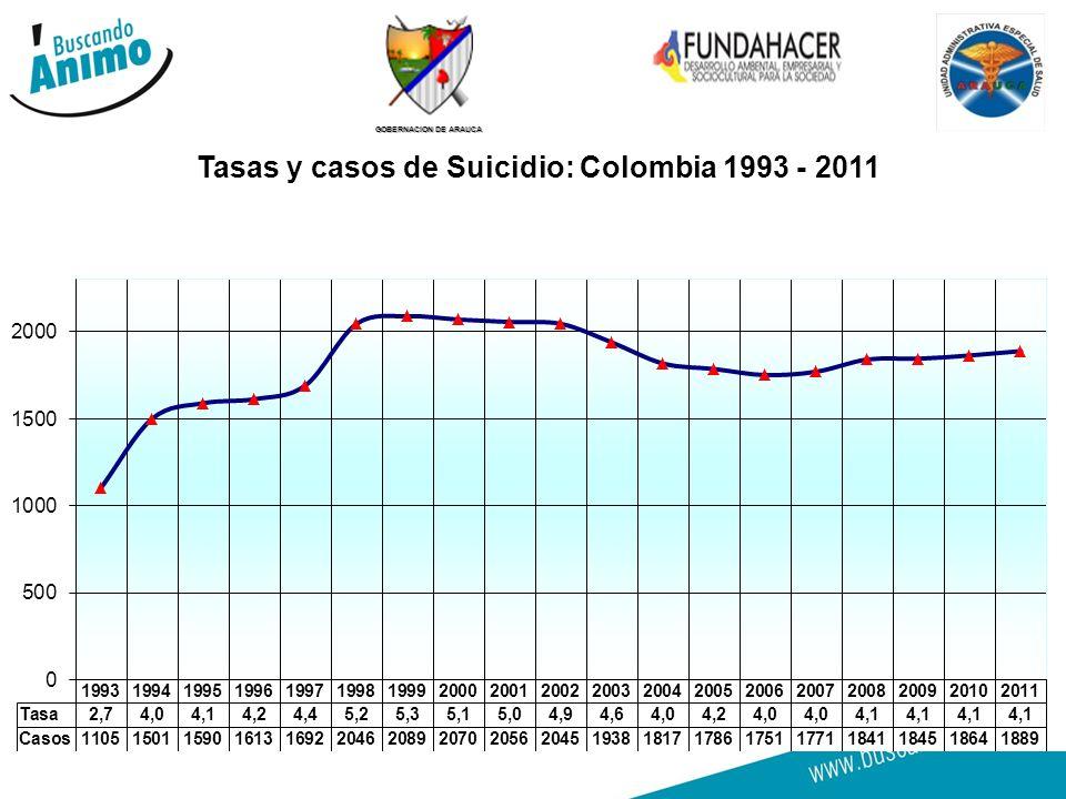 GOBERNACION DE ARAUCA Mueren más los hombres por suicidio, pero las mujeres lo intentan más.