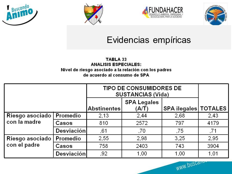 GOBERNACION DE ARAUCA Evidencias empíricas
