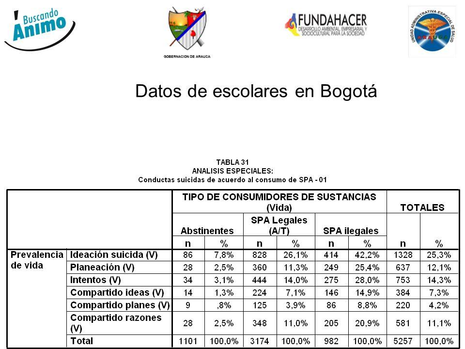 GOBERNACION DE ARAUCA Datos de escolares en Bogotá