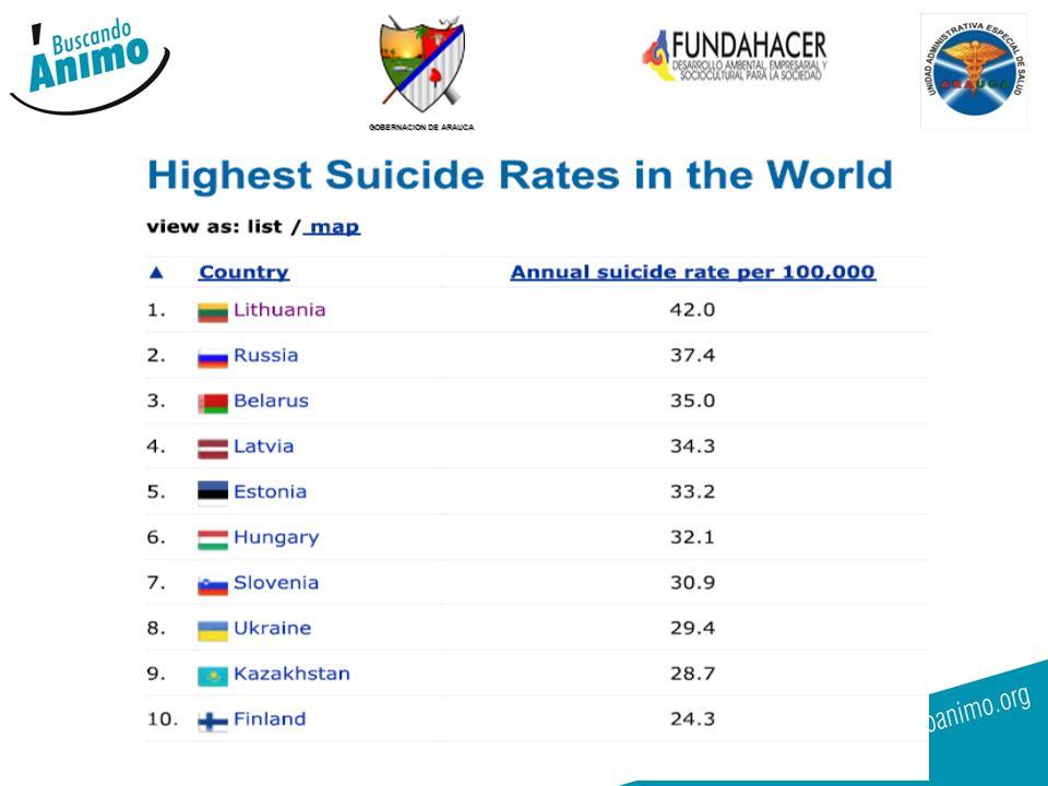 Ubiquemos a COLOMBIA en el contexto mundial: La tasa actual de suicidio es de 4.1 x 100.000 habitantes, que está dentro de la categoría de BAJO.