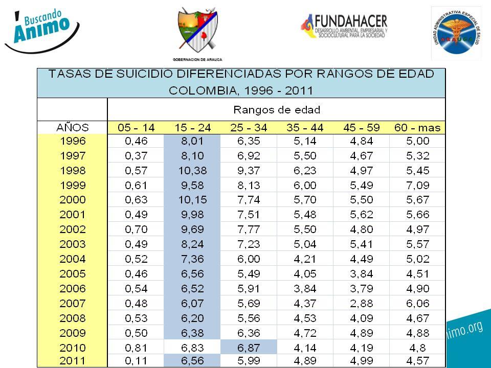 GOBERNACION DE ARAUCA 2.La magnitud del consumo de SPA.