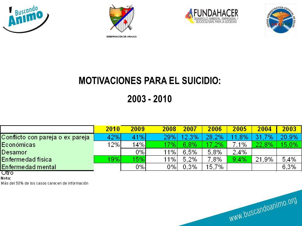 GOBERNACION DE ARAUCA Relación entre consumo de SPA y Riesgo de Suicidio