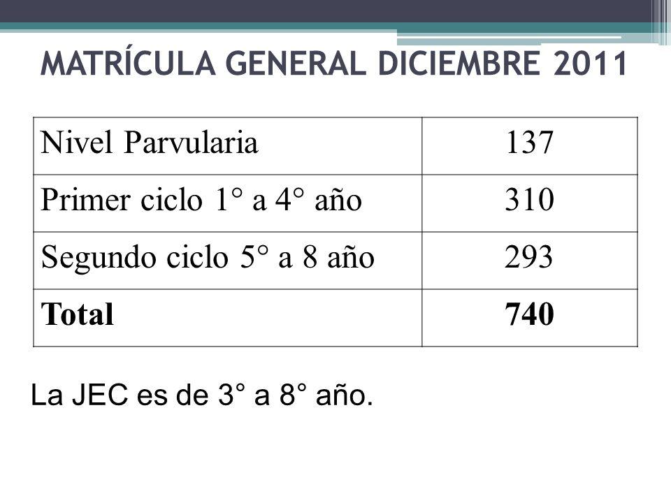 MATRÍCULA GENERAL DICIEMBRE 2011 Nivel Parvularia137 Primer ciclo 1° a 4° año310 Segundo ciclo 5° a 8 año293 Total740 La JEC es de 3° a 8° año.