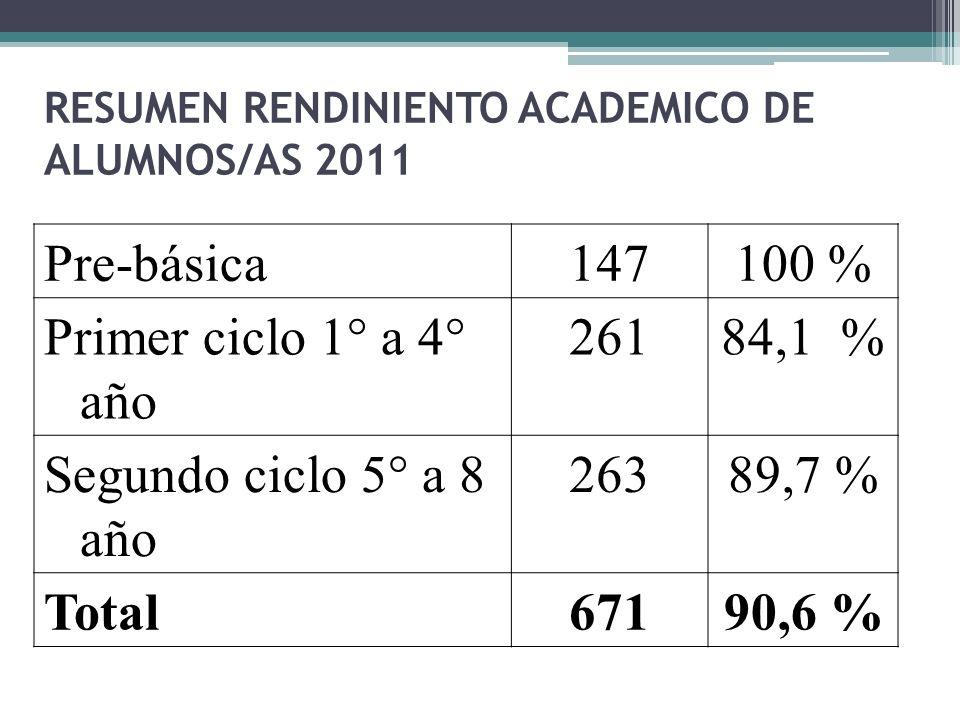 RESUMEN RENDINIENTO ACADEMICO DE ALUMNOS/AS 2011 Pre-básica147100 % Primer ciclo 1° a 4° año 26184,1 % Segundo ciclo 5° a 8 año 26389,7 % Total67190,6 %