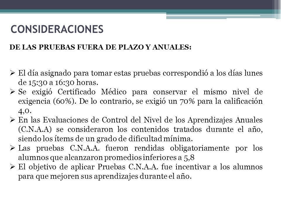 CONSIDERACIONES DE LAS PRUEBAS FUERA DE PLAZO Y ANUALES: El día asignado para tomar estas pruebas correspondió a los días lunes de 15:30 a 16:30 horas.