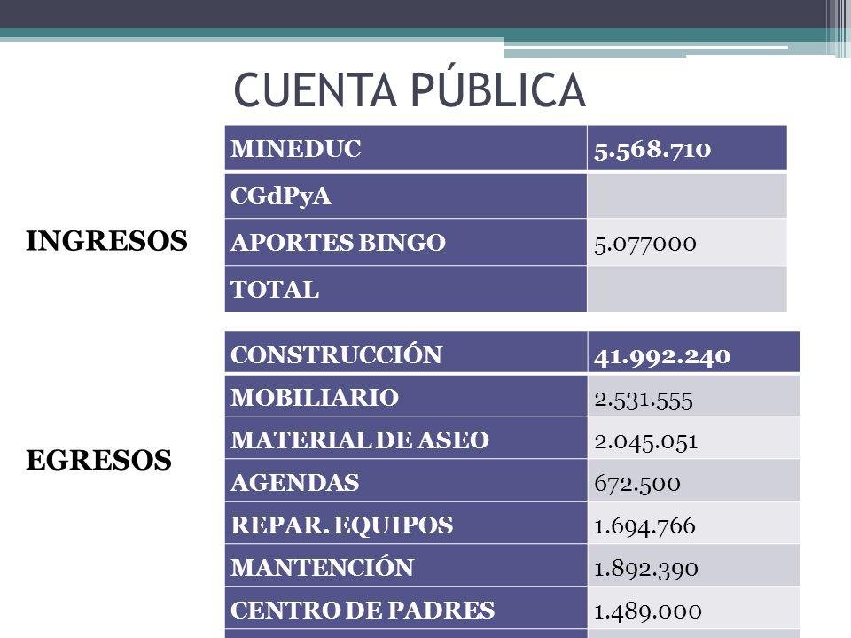 CUENTA PÚBLICA MINEDUC5.568.710 CGdPyA APORTES BINGO5.077000 TOTAL INGRESOS EGRESOS CONSTRUCCIÓN41.992.240 MOBILIARIO2.531.555 MATERIAL DE ASEO2.045.051 AGENDAS672.500 REPAR.