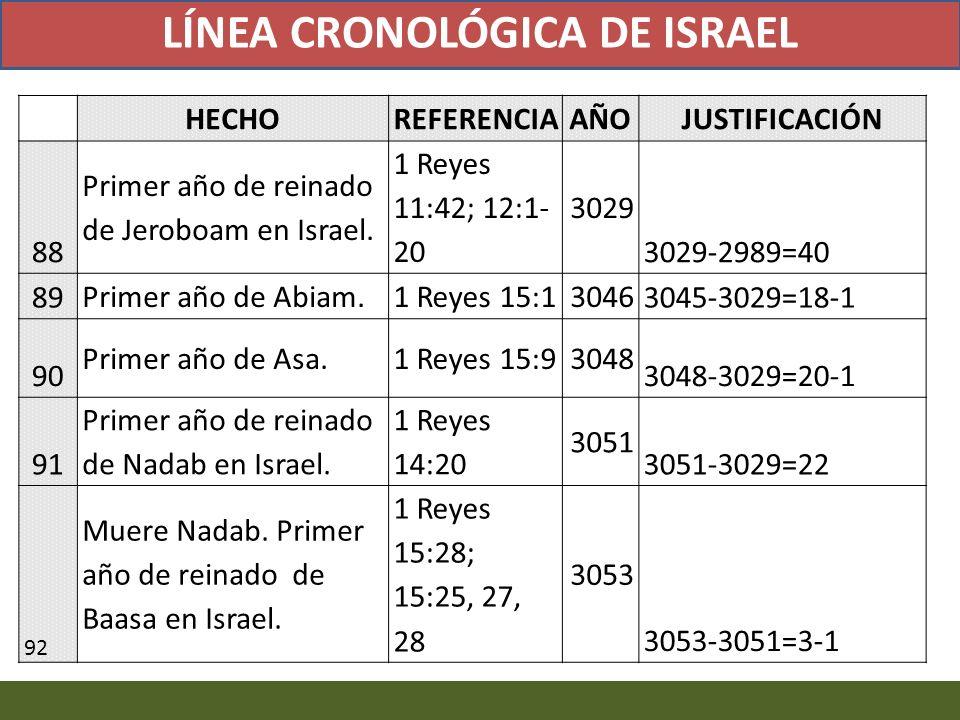 HECHOREFERENCIAAÑOJUSTIFICACIÓN 88 Primer año de reinado de Jeroboam en Israel. 1 Reyes 11:42; 12:1- 20 3029 3029-2989=40 89 Primer año de Abiam.1 Rey