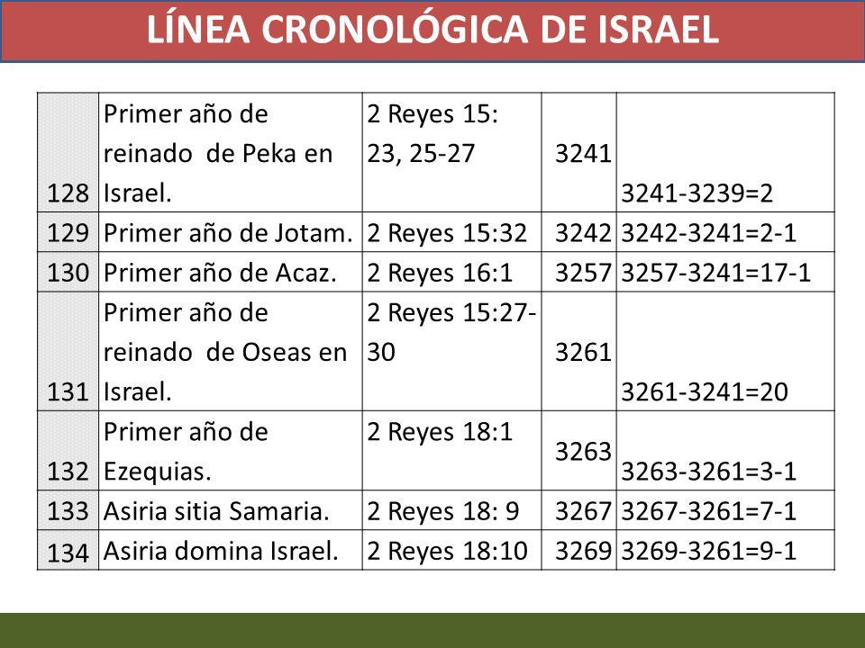 128 Primer año de reinado de Peka en Israel. 2 Reyes 15: 23, 25-27 3241 3241-3239=2 129 Primer año de Jotam. 2 Reyes 15:32 3242 3242-3241=2-1 130 Prim