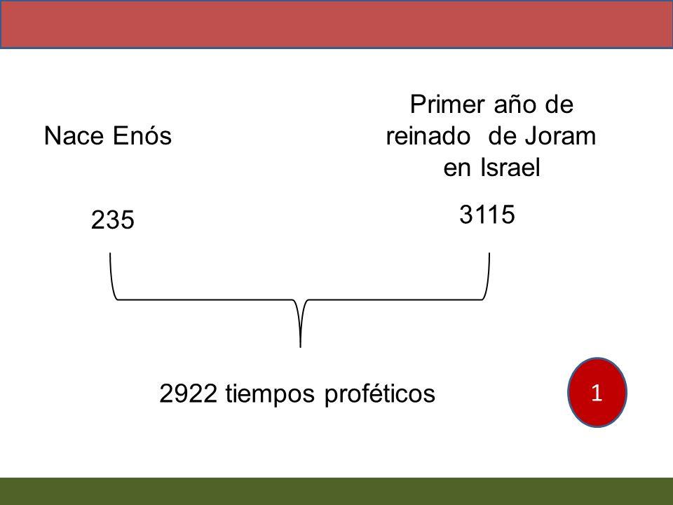 Nace Enós Primer año de reinado de Joram en Israel 235 3115 2922 tiempos proféticos 1
