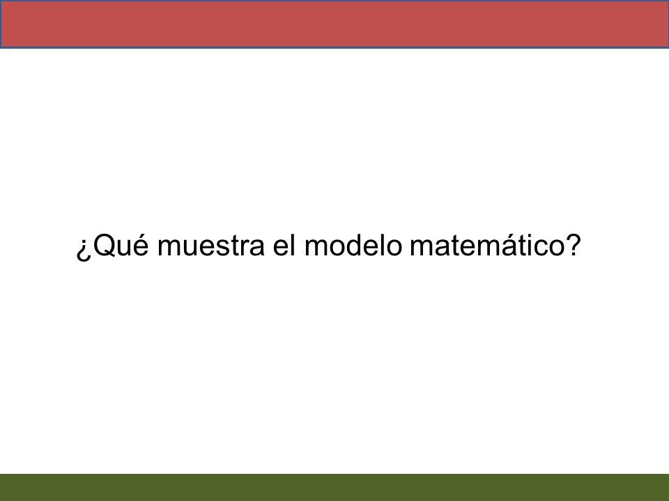 ¿Qué muestra el modelo matemático?