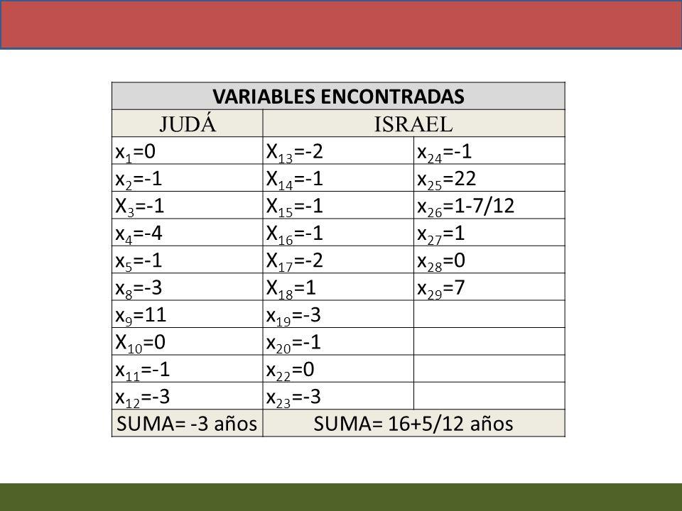 VARIABLES ENCONTRADAS JUDÁISRAEL x 1 =0X 13 =-2x 24 =-1 x 2 =-1X 14 =-1x 25 =22 X 3 =-1X 15 =-1x 26 =1-7/12 x 4 =-4X 16 =-1x 27 =1 x 5 =-1X 17 =-2x 28