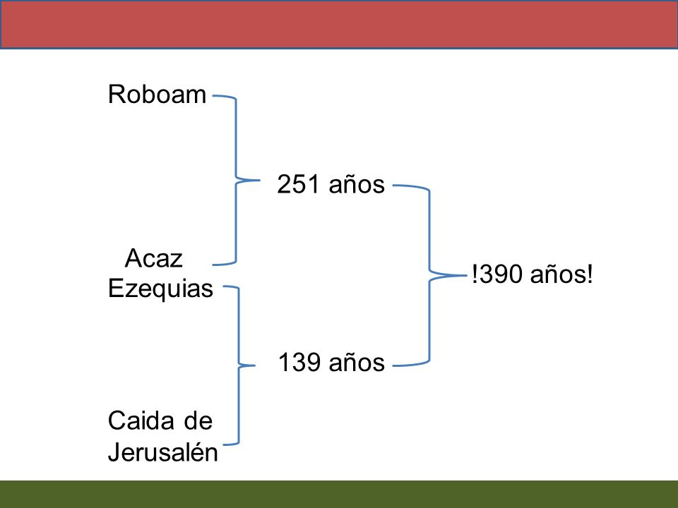 Roboam Acaz Ezequias Caida de Jerusalén 251 años 139 años !390 años!