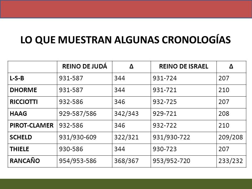 REINO DE JUDÁREINO DE ISRAEL L-S-B931-587344931-724207 DHORME931-587344931-721210 RICCIOTTI932-586346932-725207 HAAG929-587/586342/343929-721208 PIROT