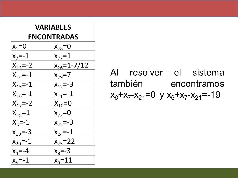 VARIABLES ENCONTRADAS x 1 =0x 28 =0 x 2 =-1x 27 =1 X 13 =-2x 26 =1-7/12 X 14 =-1x 29 =7 X 15 =-1x 12 =-3 X 16 =-1x 11 =-1 X 17 =-2X 10 =0 X 18 =1x 22
