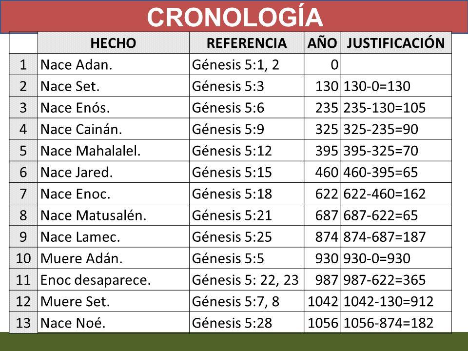 HECHOREFERENCIAAÑOJUSTIFICACIÓN 1 Nace Adan.Génesis 5:1, 20 2 Nace Set.Génesis 5:3130130-0=130 3 Nace Enós.Génesis 5:6235235-130=105 4 Nace Cainán.Gén