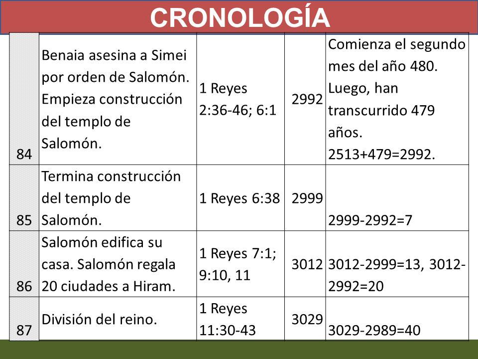 84 Benaia asesina a Simei por orden de Salomón. Empieza construcción del templo de Salomón. 1 Reyes 2:36-46; 6:1 2992 Comienza el segundo mes del año