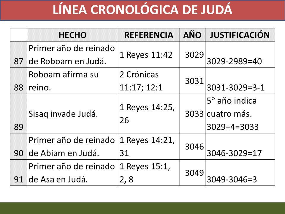 HECHOREFERENCIAAÑOJUSTIFICACIÓN 87 Primer año de reinado de Roboam en Judá. 1 Reyes 11:423029 3029-2989=40 88 Roboam afirma su reino. 2 Crónicas 11:17