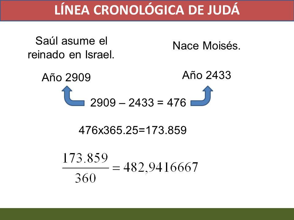 2909 – 2433 = 476 476x365.25=173.859 LÍNEA CRONOLÓGICA DE JUDÁ Saúl asume el reinado en Israel. Año 2909 Nace Moisés. Año 2433