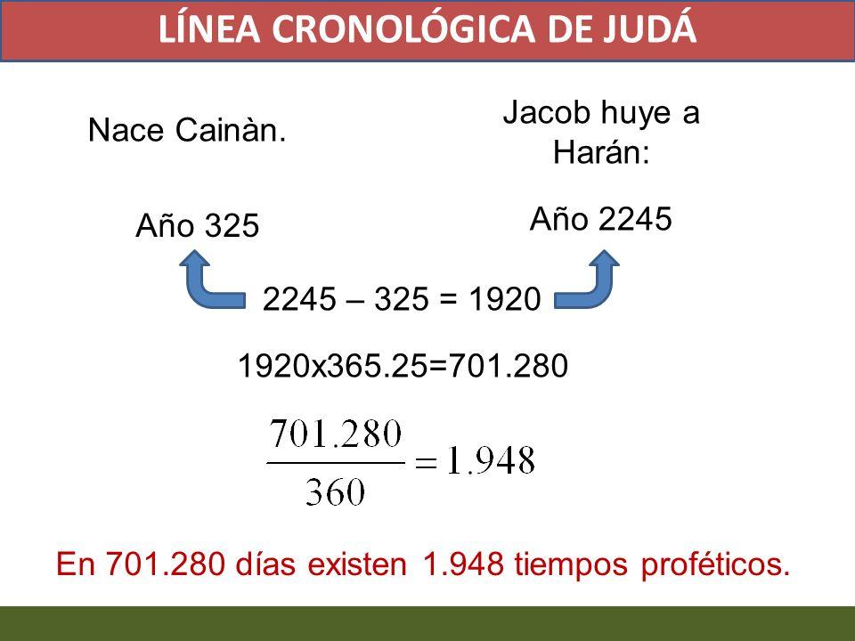 2245 – 325 = 1920 1920x365.25=701.280 LÍNEA CRONOLÓGICA DE JUDÁ Nace Cainàn. Año 325 Jacob huye a Harán: Año 2245 En 701.280 días existen 1.948 tiempo