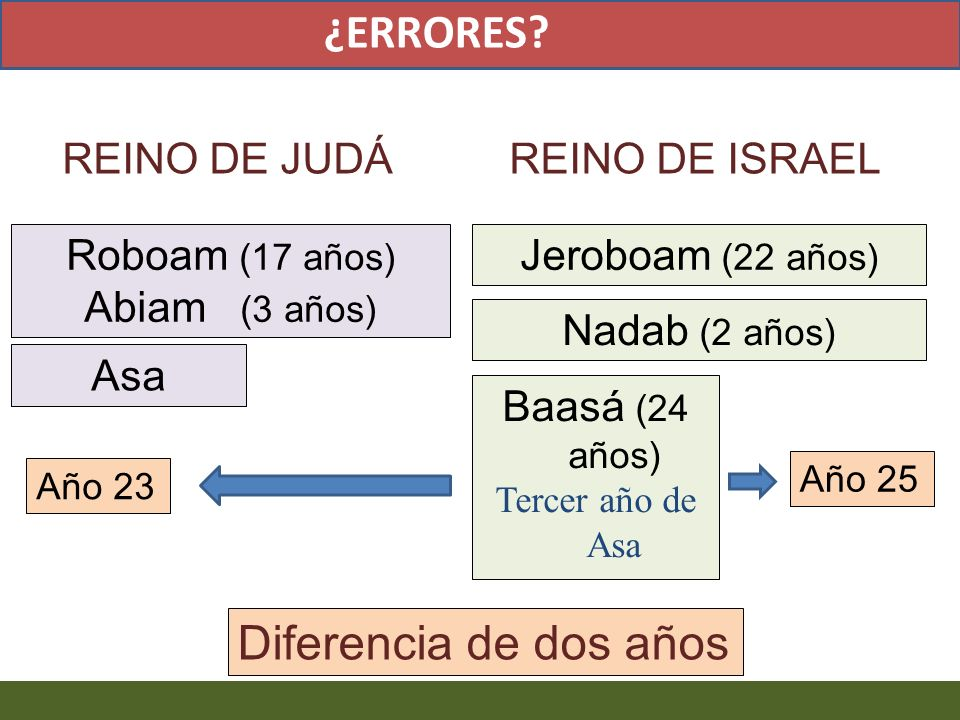 Roboam (17 años) Abiam (3 años) Jeroboam (22 años) Nadab (2 años) Asa Diferencia de dos años Baasá (24 años) Tercer año de Asa Año 23 Año 25 ¿ERRORES?