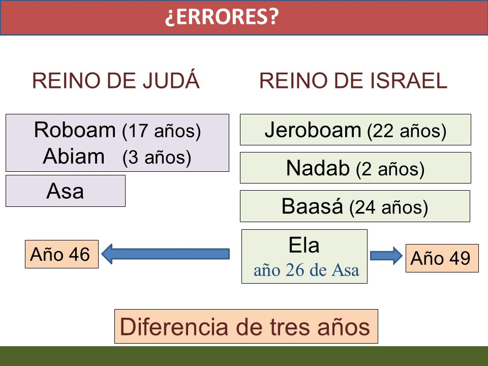 Muere Cainán Primer año de reinado de Joacaz en Israel.