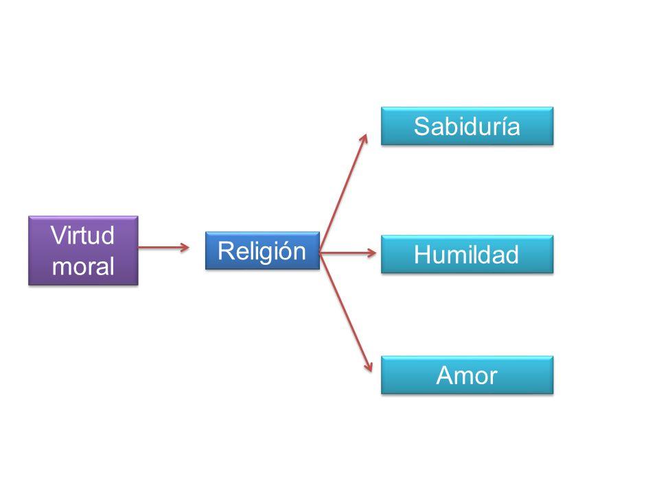 Virtud moral Religión Sabiduría Humildad Amor